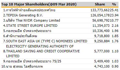 エグコの株主構成