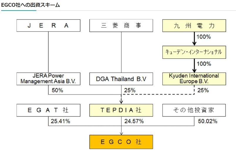 EGCOへの出資スキーム図