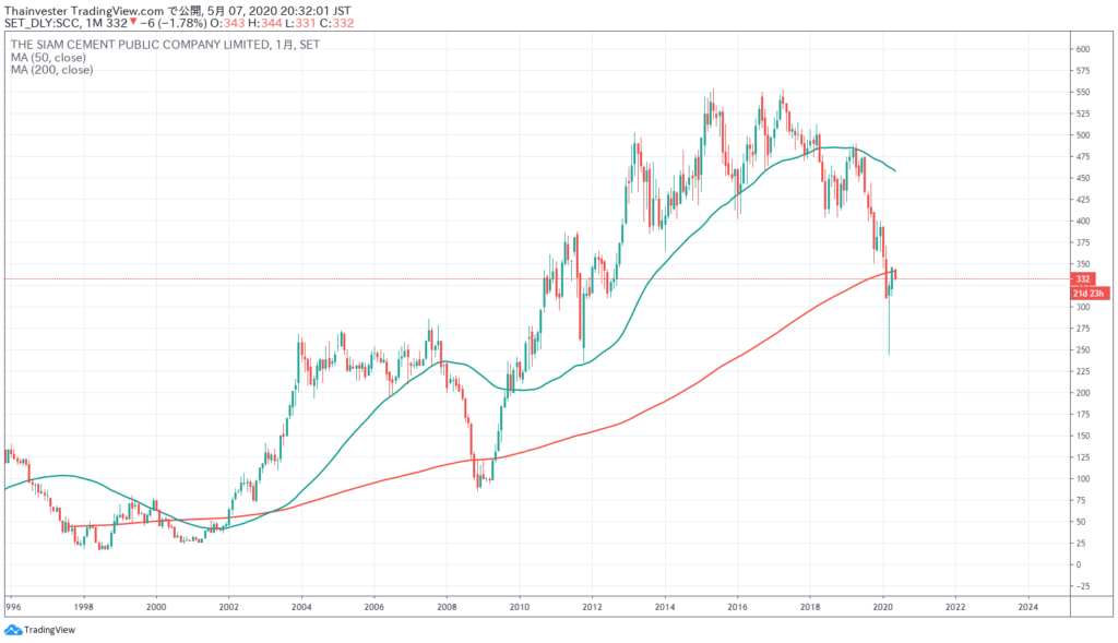 SXGの株価チャート