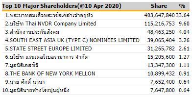 SCGの株主構成