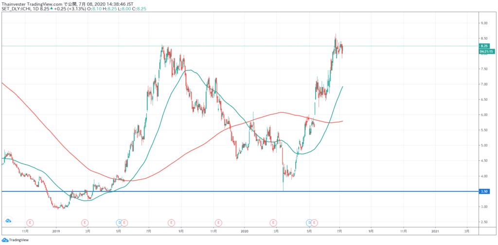 ICHITANの株価チャート