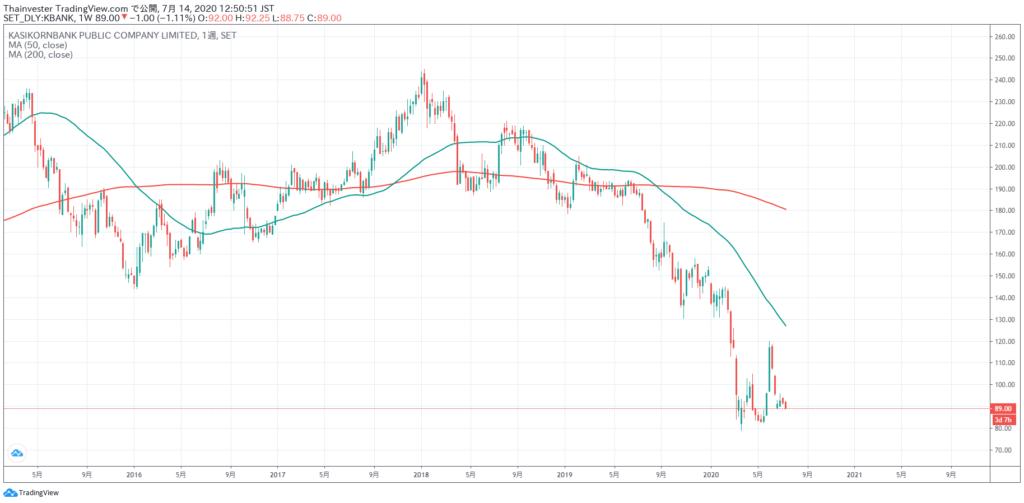 カシコン銀行の株価チャート
