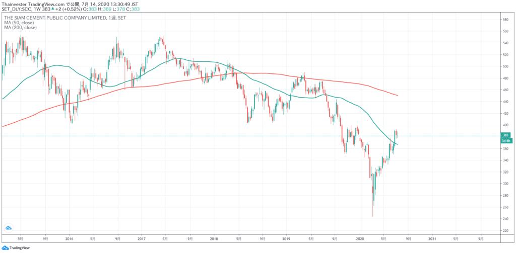 SCCの株価チャート