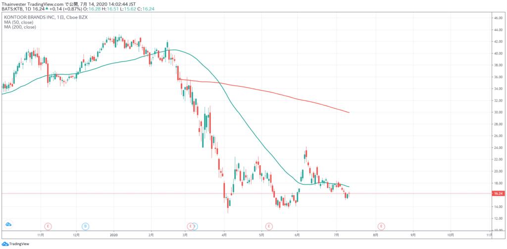 KTBの株価チャート