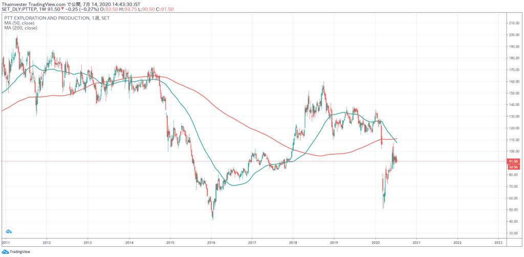 PTTEPの株価チャート