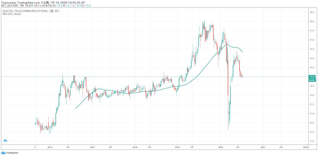 DIFの株価チャート
