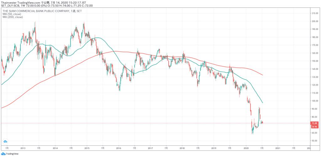 SCBの株価チャート
