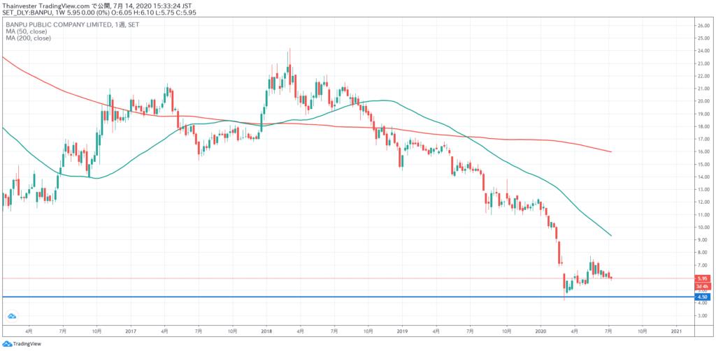 BANPUの株価チャート