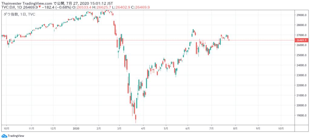 ダウ平均株価チャート