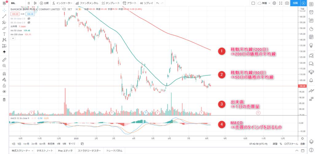 バンコク銀行 チャート