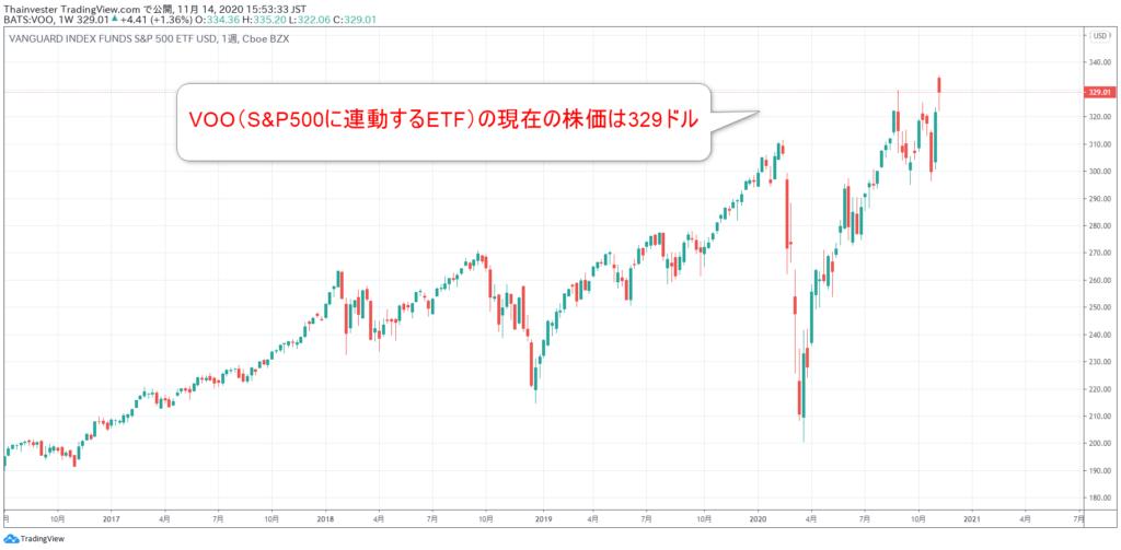 VOOの株価チャート