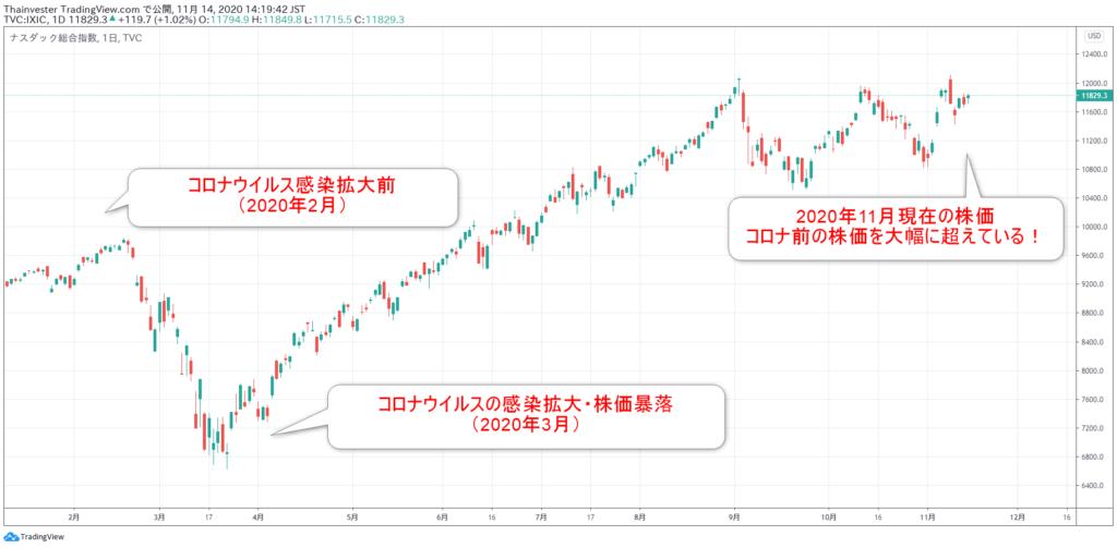 ナスダック指数の株価チャート