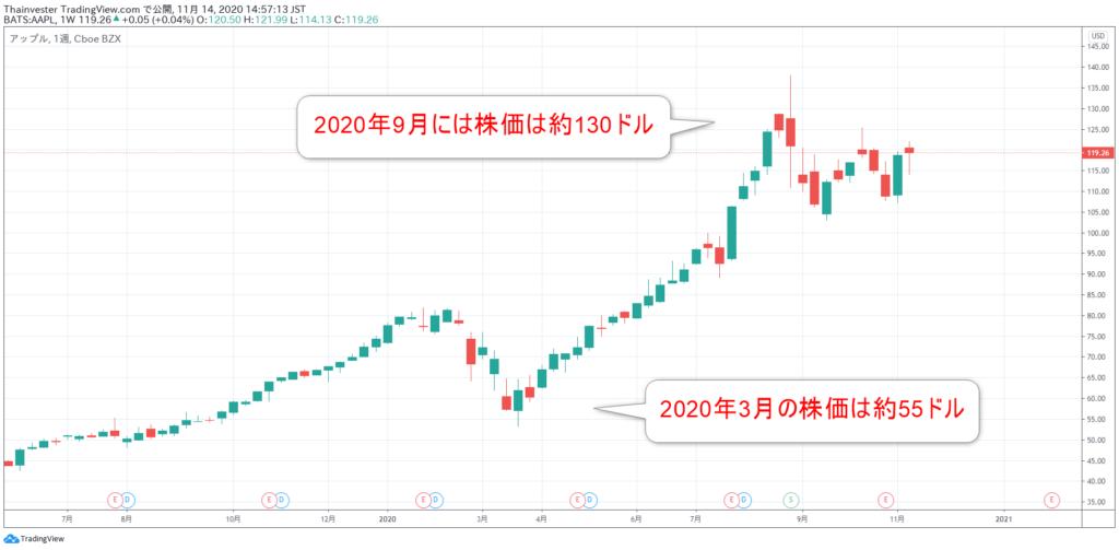 アップルの株価チャート