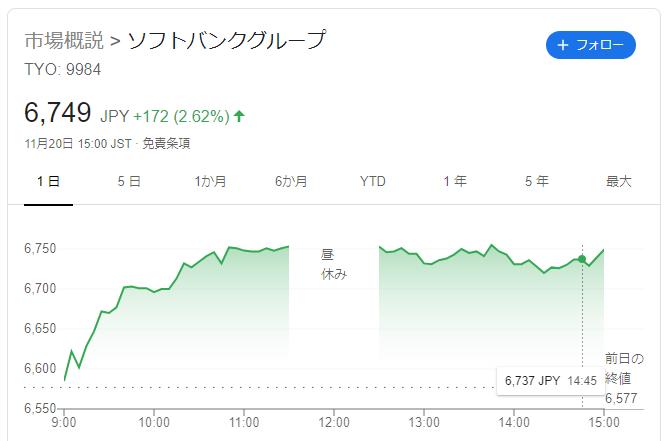 ソフトバンクグループの株価