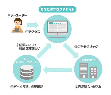 ASPの仕組図