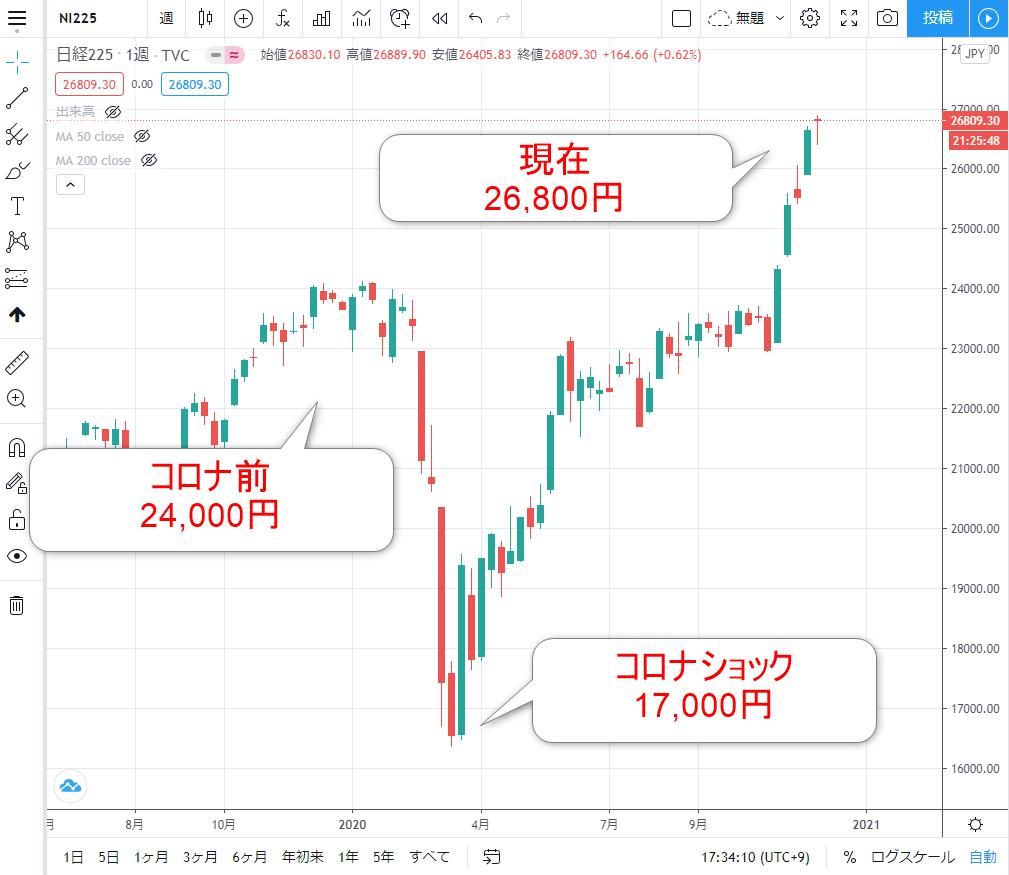 日経平均株価の週足チャート