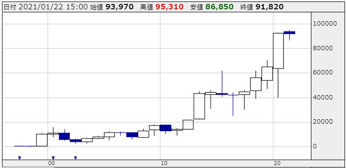 ファーストリテーリングの株価