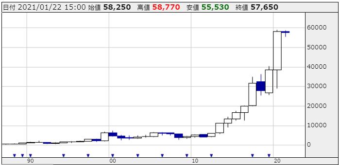 キーエンスの株価チャート