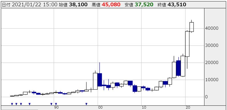 東京エレクトロンの株価チャート