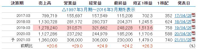 東京エレクトロンの売上推移