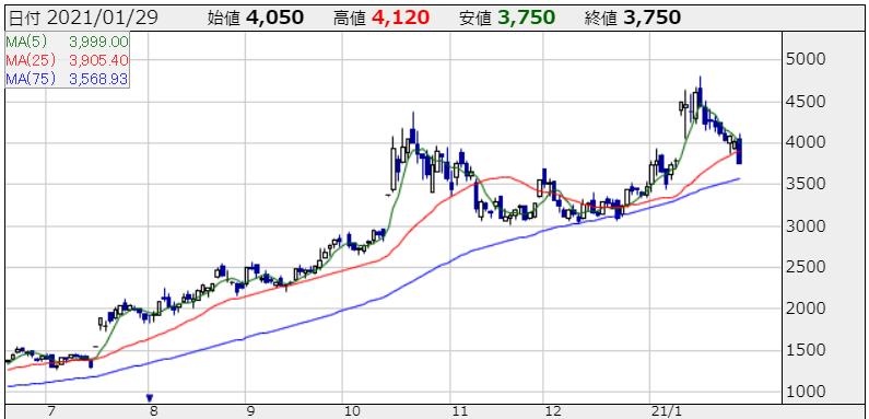 PR TIMESの株価チャート