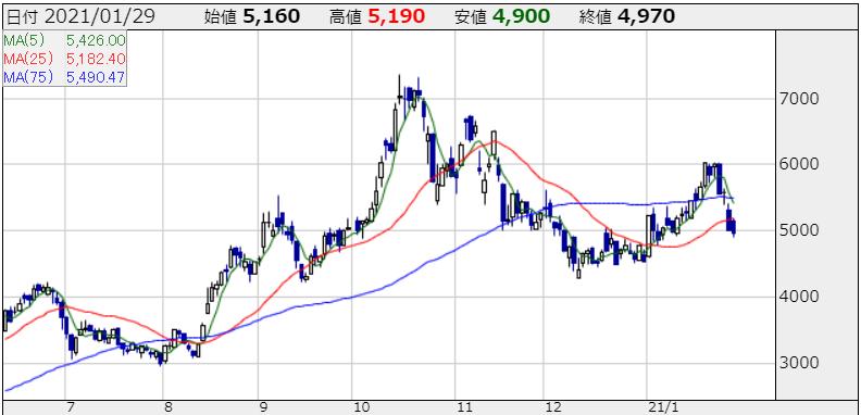 メドレーの株価チャート