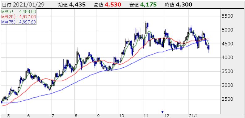 マネーフォワードの株価チャート