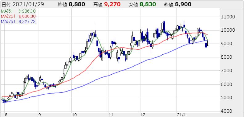 フリーの株価チャート