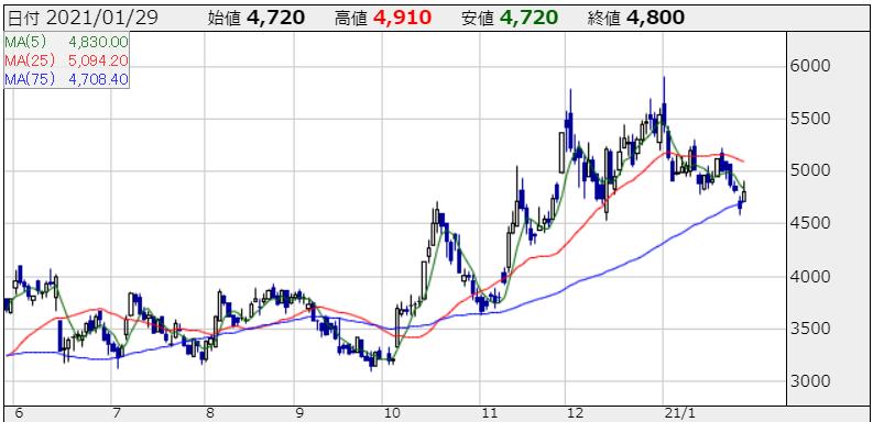 スマレジの株価チャート