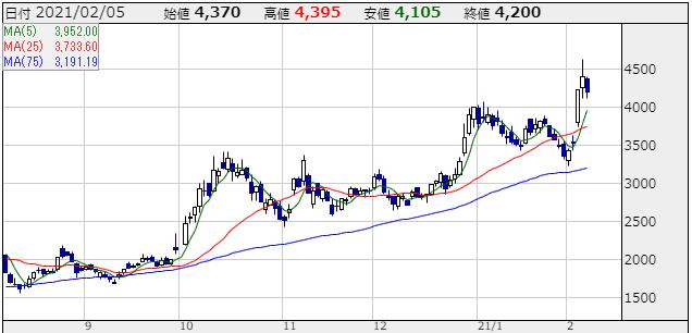 ミンカブの株価チャート