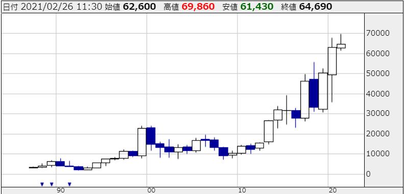 SMCの株価チャート