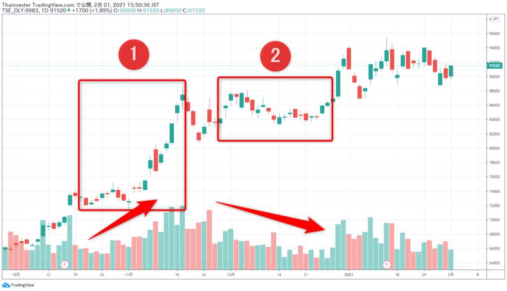 ファーストリテーリングの株価チャート