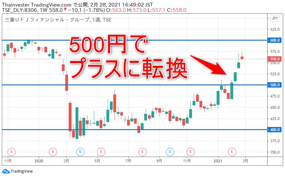 三菱UFJ FGの株価チャート