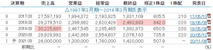 トヨタ自動車の業績推移