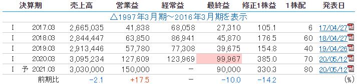 日本電気の業績推移