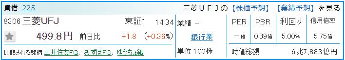 三菱UFJの基本情報
