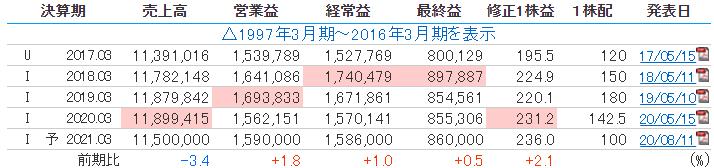 NTTの業績推移