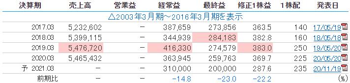 東京海上の業績推移