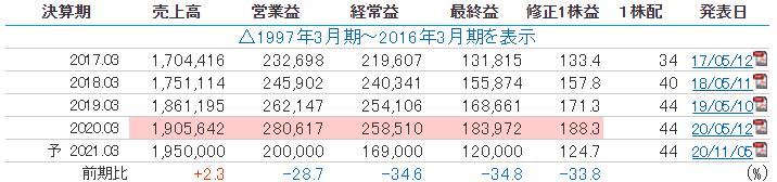 三井不動産の業績推移