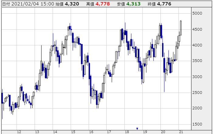 日立製作所の株価チャート