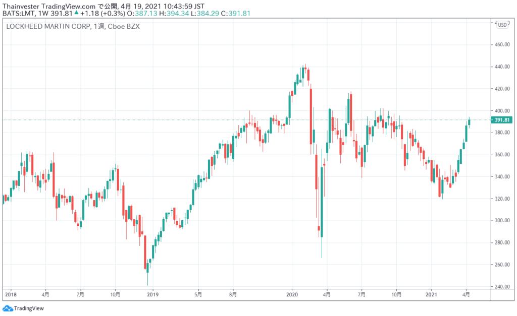 ロッキード・マーチンの株価チャート
