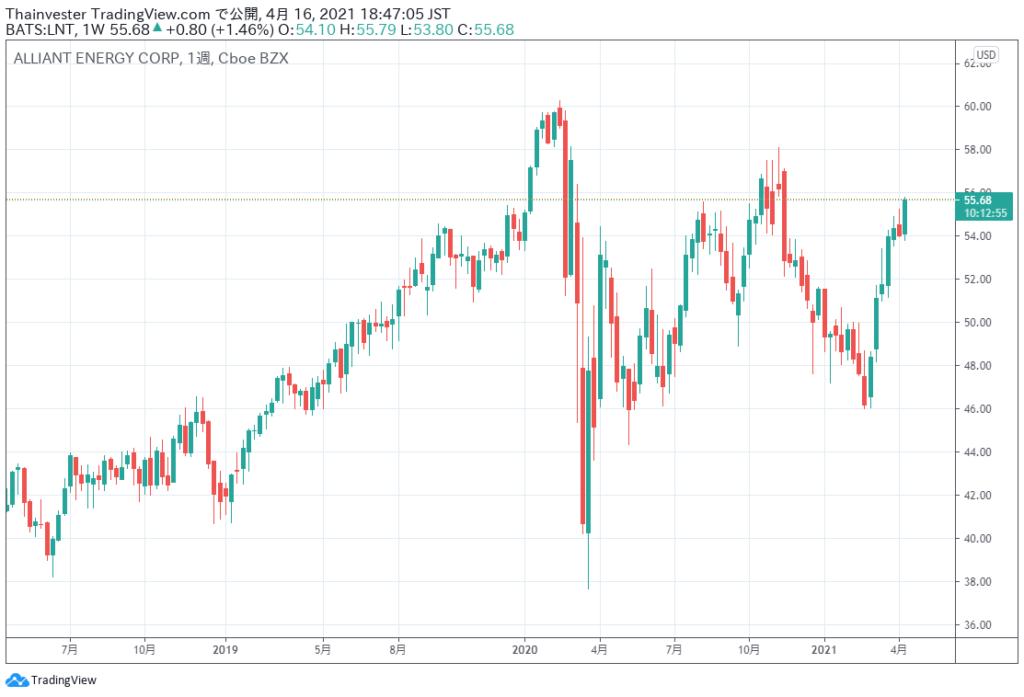 アライアント・エナジーの株価チャート
