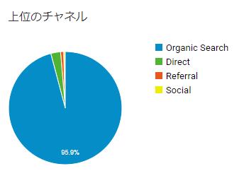 Google Analyticsのデータ
