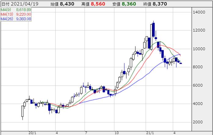JTOWERの株価チャート