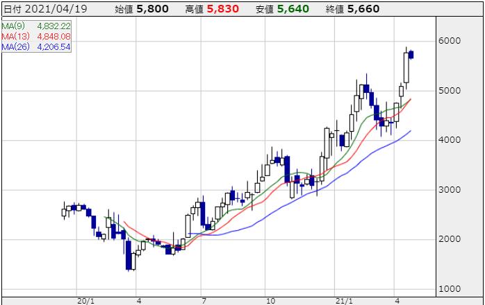 SREホールディングスの株価
