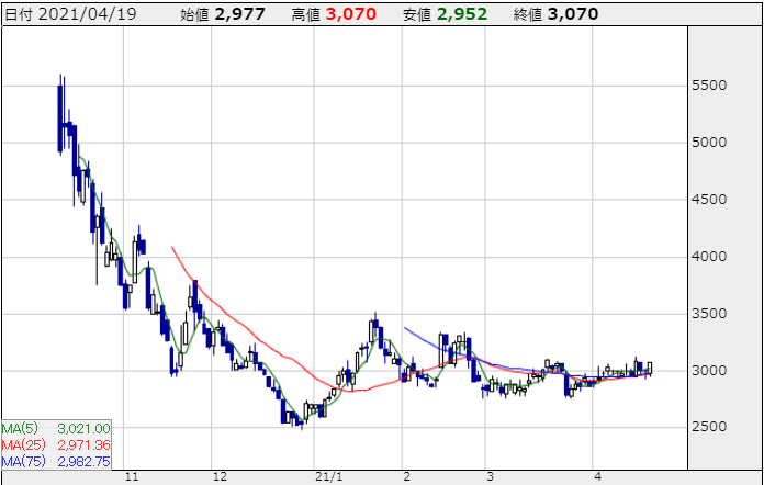 勤次郎の株価チャート