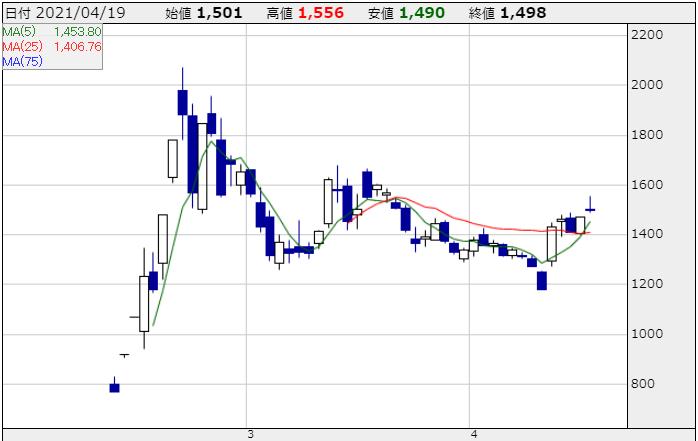 QDレーザーの株価チャート