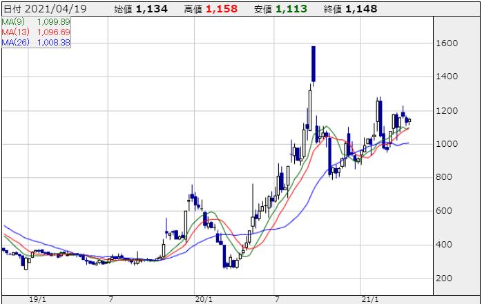 ダイトーケミックスの株価チャート
