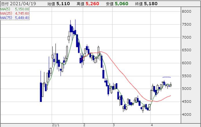 ヤプリの株価チャート