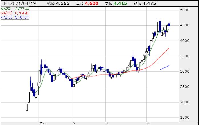 ウェルスナビの株価チャート